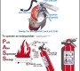 Uporaba gasilnega aparata